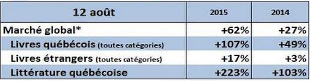12 août livre québecois ventes résultats 2015