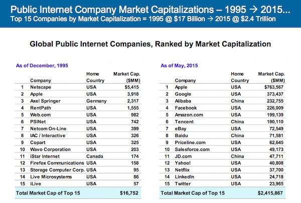 KPCB internet marques 2015 global worldwide