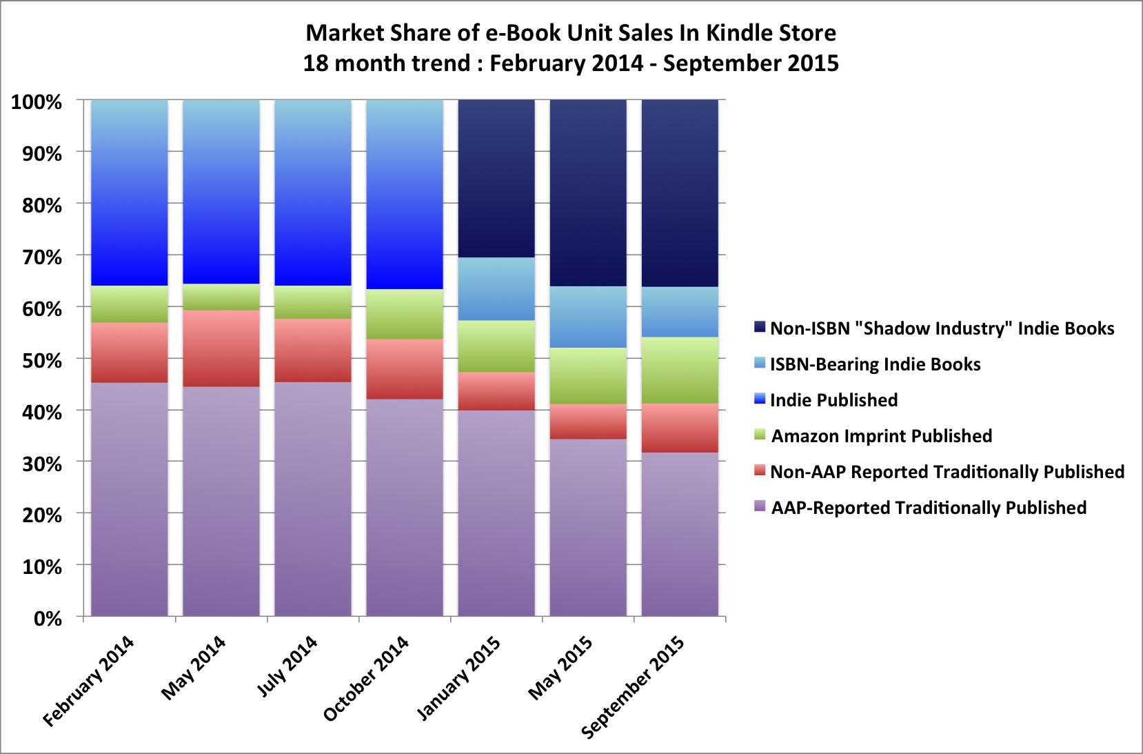 ventes ebooks unitaires