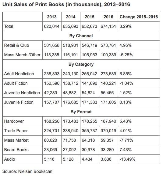 ventes livres Etats Unis croissance 2016