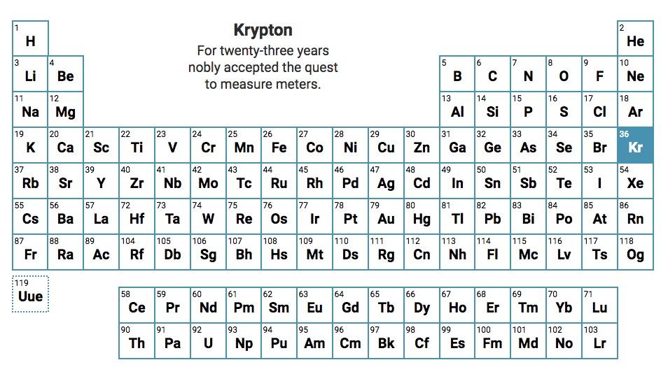 Apprendre Les Elements Chimiques Du Tableau De Mendeleiev Avec Des Haikus